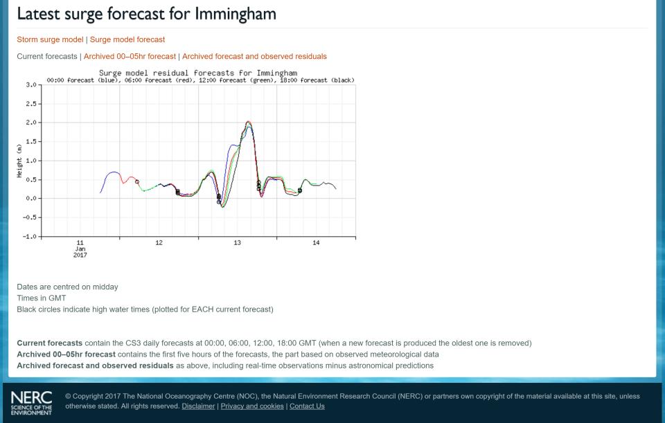 surge-forecast